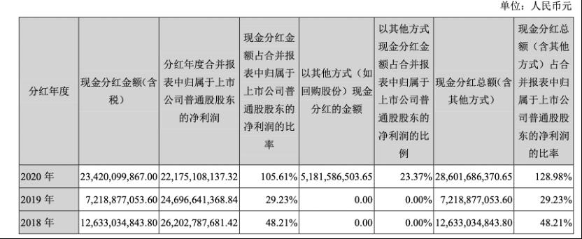 格力电器2020年营业总收入同比下降14.97%